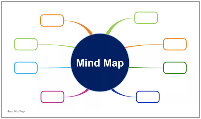 mindmap for outlining your ideas