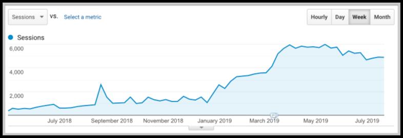 SEMrush-traffic-increase-google-analytics