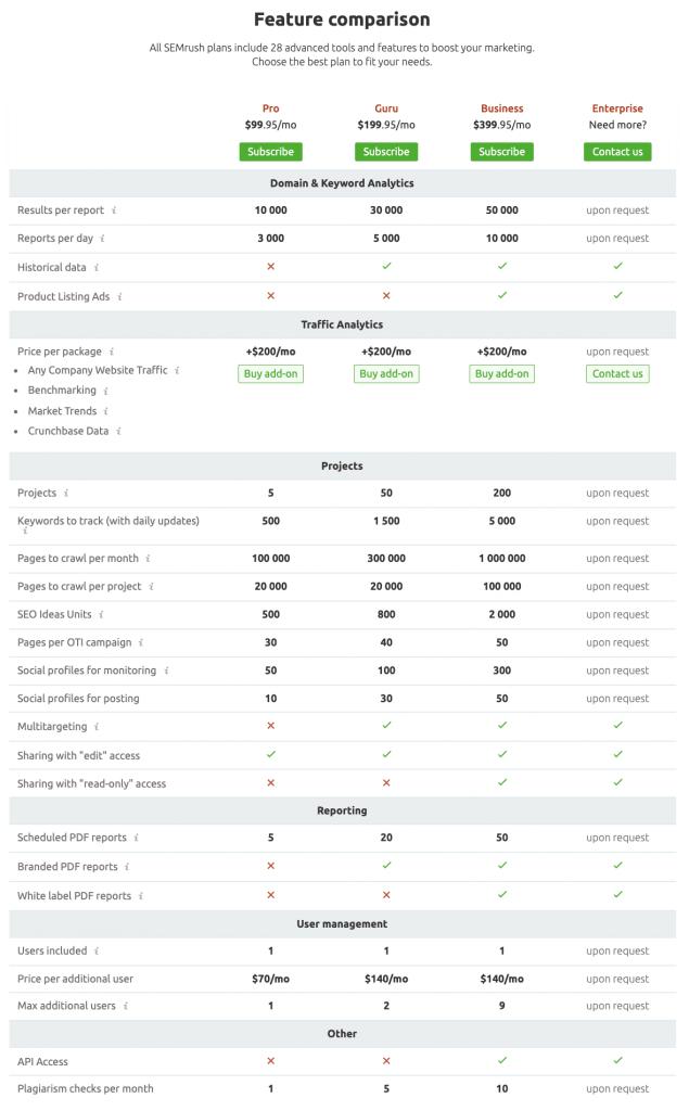 semrush pricing and feature comparison