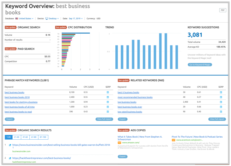 keyword overview screenshot for best business books